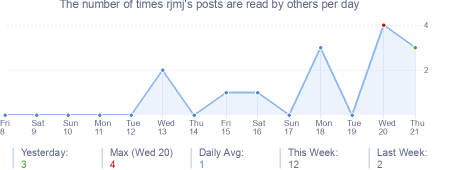 How many times rjmj's posts are read daily