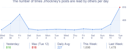 How many times Jrhockney's posts are read daily