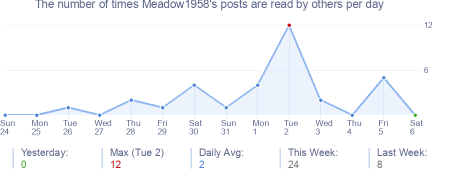 How many times Meadow1958's posts are read daily