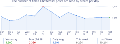 How many times Chatteress's posts are read daily