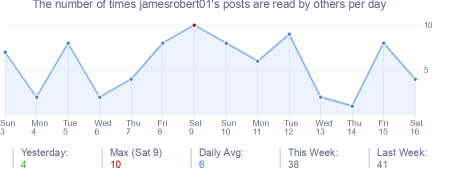 How many times jamesrobert01's posts are read daily