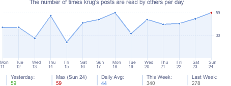 How many times krug's posts are read daily