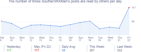 How many times SouthernRXMan's posts are read daily