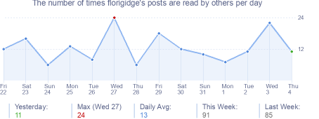 How many times florigidge's posts are read daily