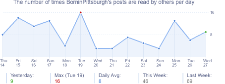 How many times BorninPittsburgh's posts are read daily