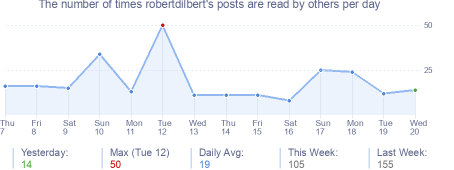 How many times robertdilbert's posts are read daily