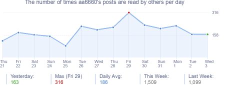 How many times aa6660's posts are read daily