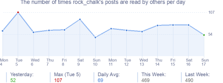 How many times rock_chalk's posts are read daily
