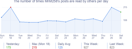 How many times MnM258's posts are read daily