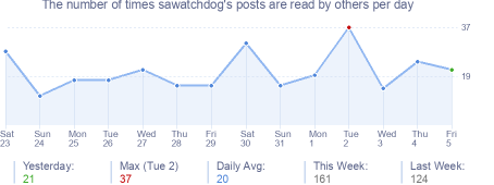 How many times sawatchdog's posts are read daily