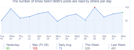 How many times hello13685's posts are read daily