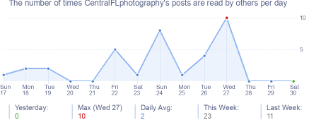 How many times CentralFLphotography's posts are read daily