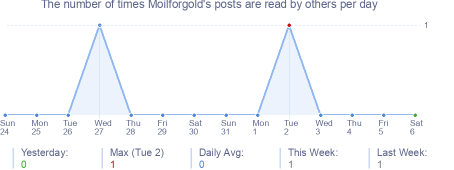 How many times Moilforgold's posts are read daily