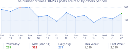 How many times 10-23's posts are read daily