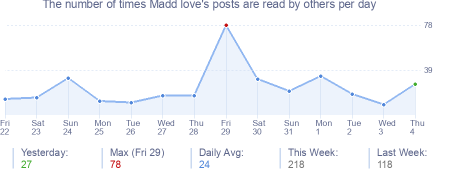 How many times Madd love's posts are read daily