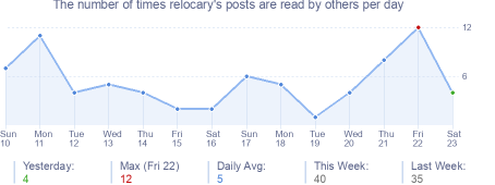 How many times relocary's posts are read daily