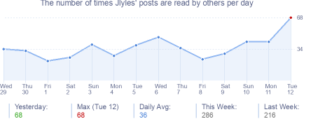 How many times Jlyles's posts are read daily