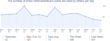 How many times WildCardSteve's posts are read daily