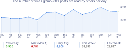 How many times gizmo980's posts are read daily
