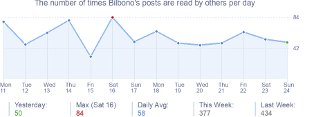 How many times Bilbono's posts are read daily