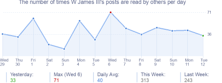 How many times W James III's posts are read daily