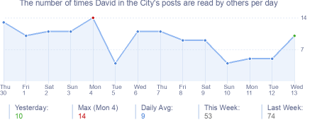 How many times David in the City's posts are read daily