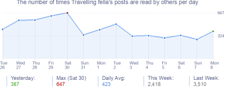 How many times Travelling fella's posts are read daily