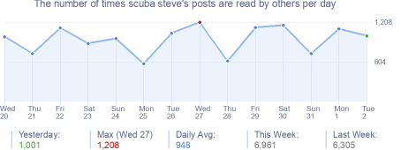 How many times scuba steve's posts are read daily