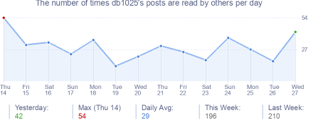 How many times db1025's posts are read daily