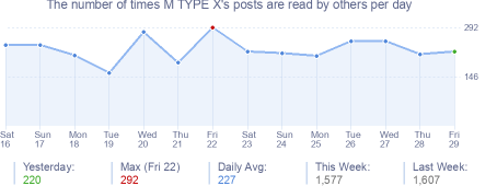 How many times M TYPE X's posts are read daily