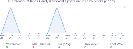 How many times SandyTransplant's posts are read daily