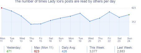 How many times Lady Ice's posts are read daily