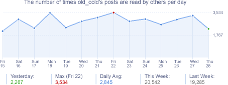 How many times old_cold's posts are read daily