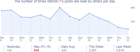 How many times StillinICT's posts are read daily
