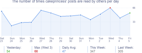 How many times cakeprincess's posts are read daily
