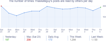 How many times Thaskateguy's posts are read daily