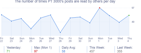 How many times PT 3000's posts are read daily