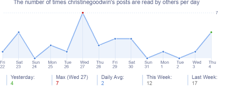 How many times christinegoodwin's posts are read daily