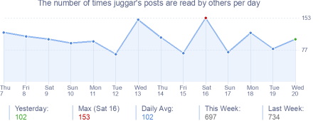 How many times juggar's posts are read daily