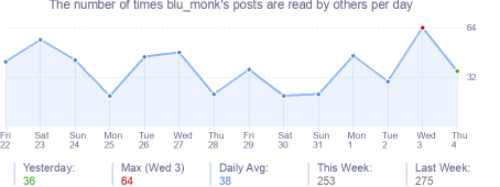 How many times blu_monk's posts are read daily