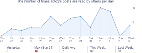 How many times Toto2's posts are read daily