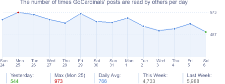 How many times GoCardinals's posts are read daily