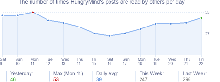 How many times HungryMind's posts are read daily