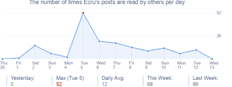 How many times Ecru's posts are read daily