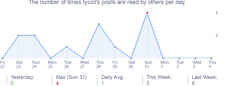 How many times tyciol's posts are read daily