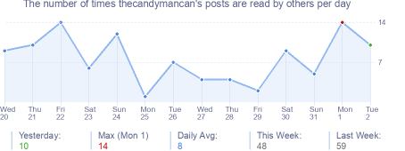 How many times thecandymancan's posts are read daily