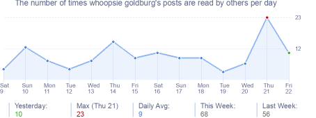 How many times whoopsie goldburg's posts are read daily