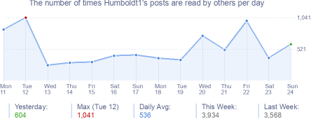 How many times Humboldt1's posts are read daily