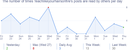 How many times Teachlikeyourhairsonfire's posts are read daily