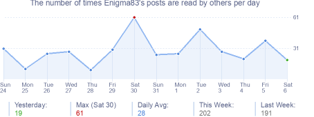 How many times Enigma83's posts are read daily